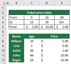 Hot to use HLOOKUP 5